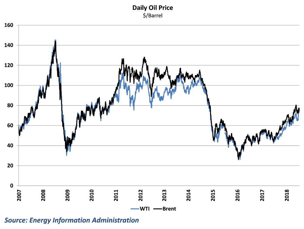 Oil prices plummeted at the end of 2014 but have rebounded since 2016