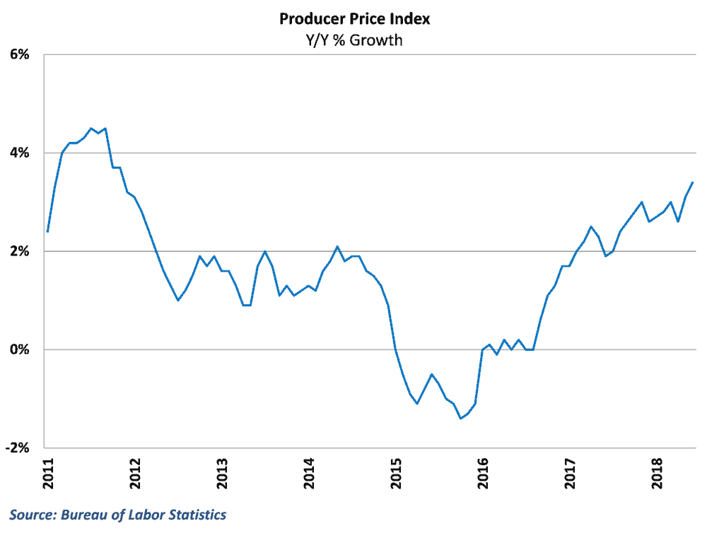 Producer price inflation hit a 6 1/2-year high in June