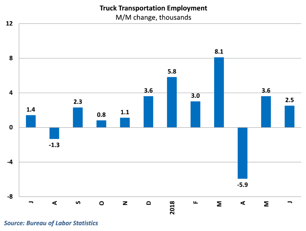 Trucking jobs rose for the ninth time in ten months