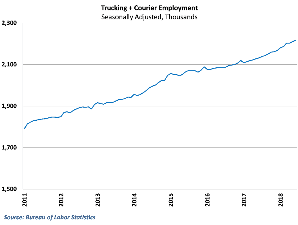 Combined, the trend of drivers entering the labor force has not changed much