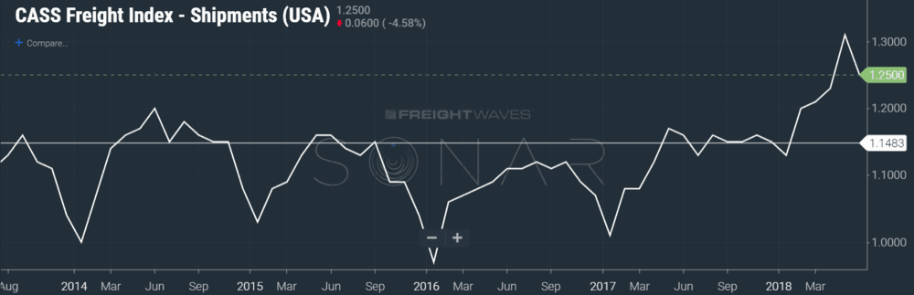 Cass freight index-shipments (sonar: cfis.usa)