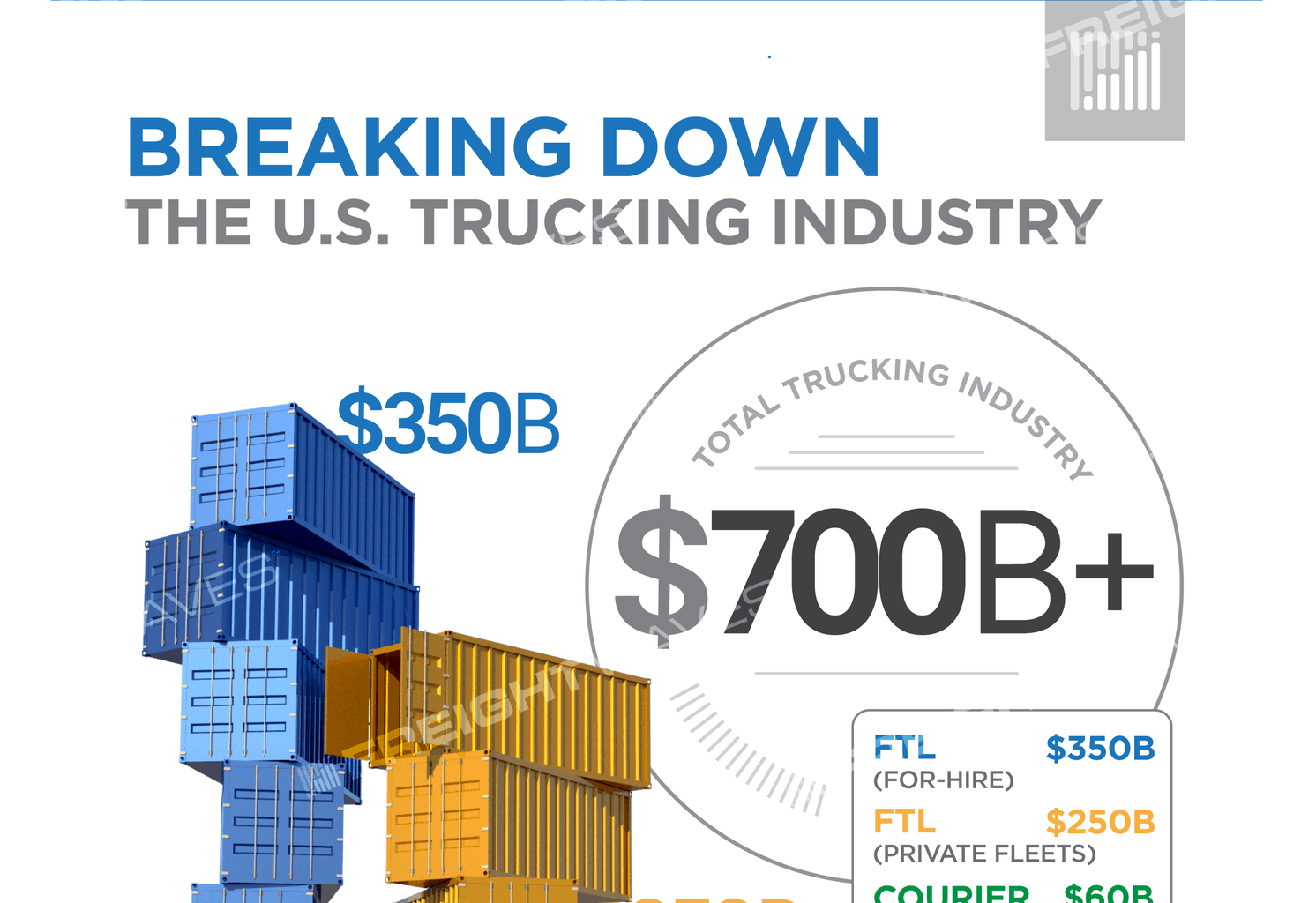Infographic: Breaking Down the U S  Trucking Industry