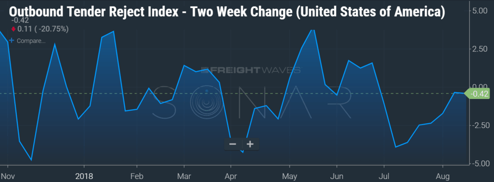Outbound Tender Rejections Two Week Change (SONAR: OTRIF.USA)