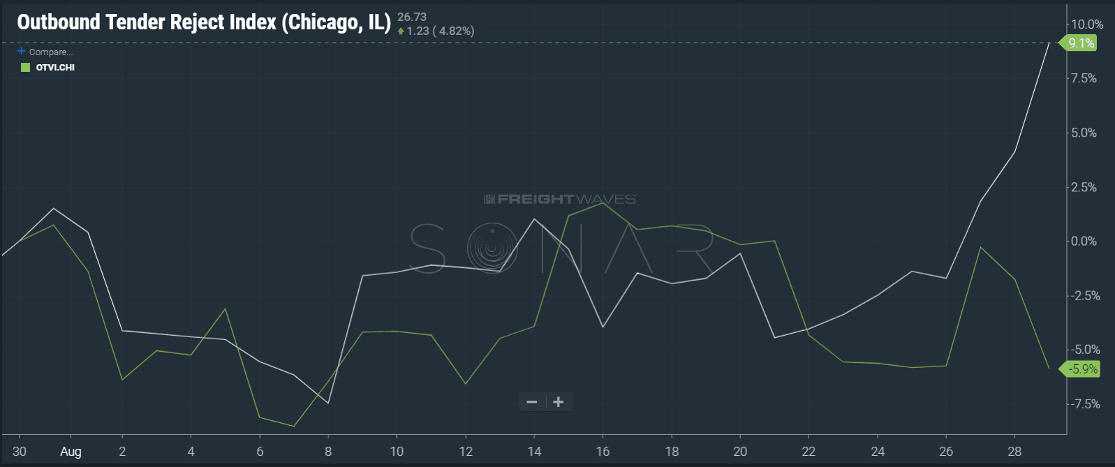 Chicago outbound volume decreasing and tender rejections increasing over the past 2 days. ( Chart: FreightWaves SONAR )