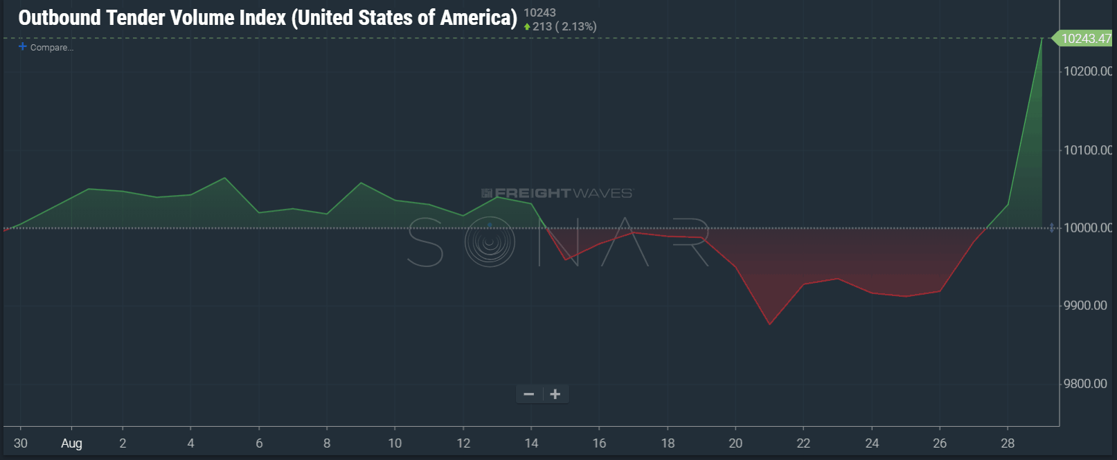 SONAR outbound tender volume index showing a large increase in the nation