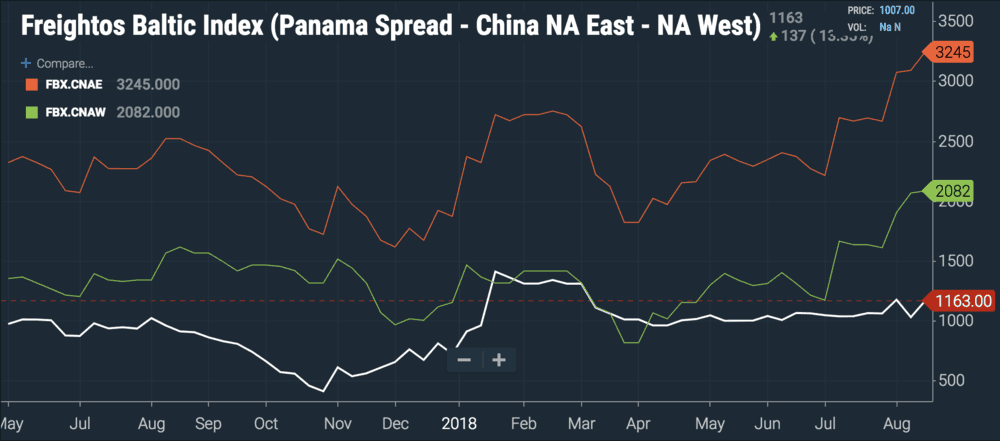 Introducing SONAR's 'Panama spread' - FreightWaves