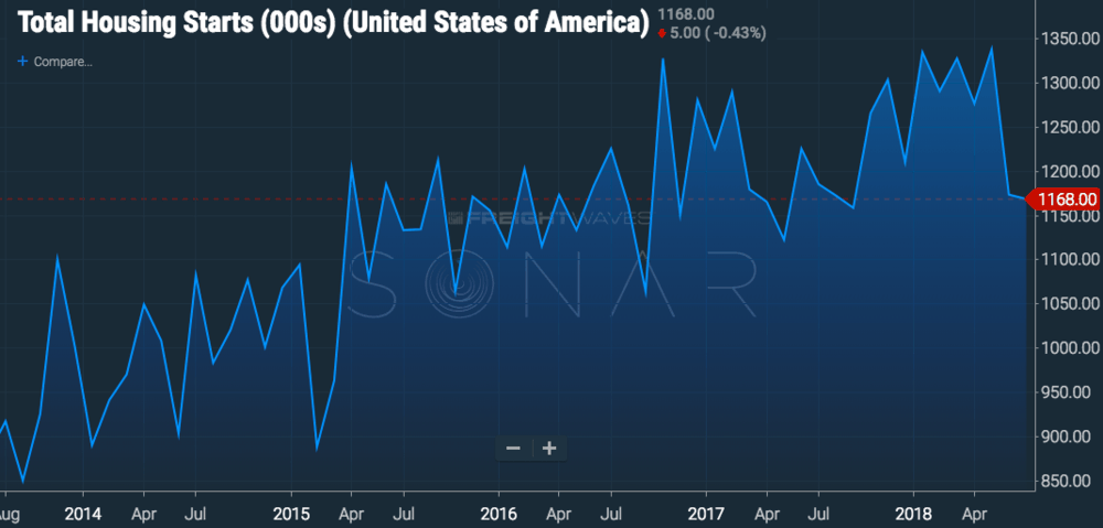 The number of housing starts across the U.S. are in a steep decline since May 2018