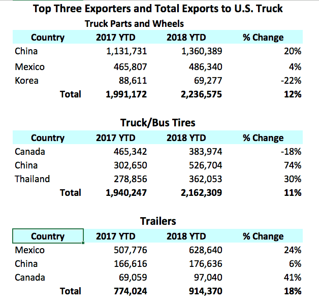January through June imports; numbers in U.S. dollars, except for percent (Source: USITC)