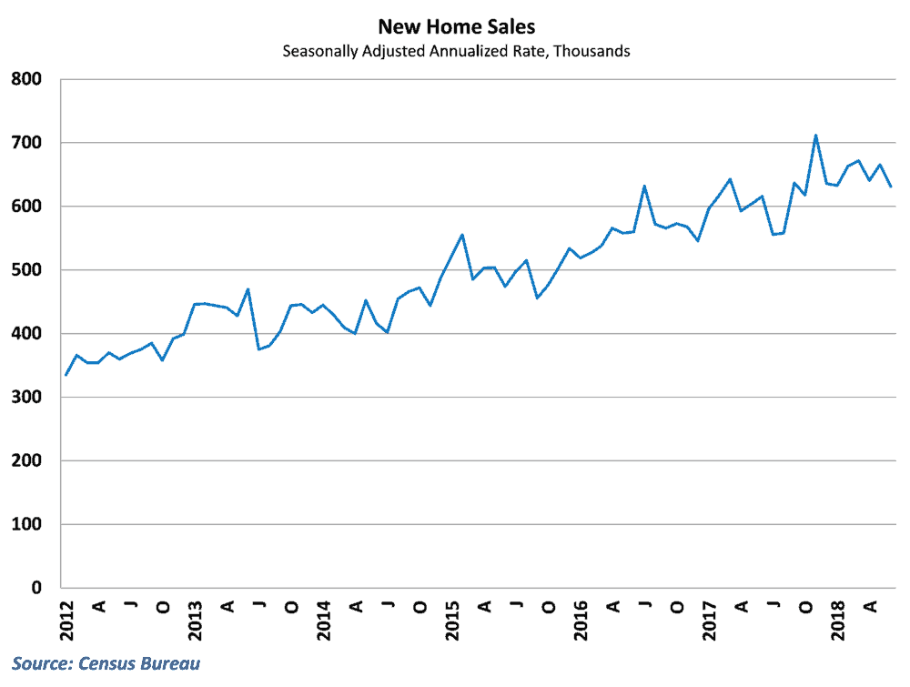 New home sales dipped in June