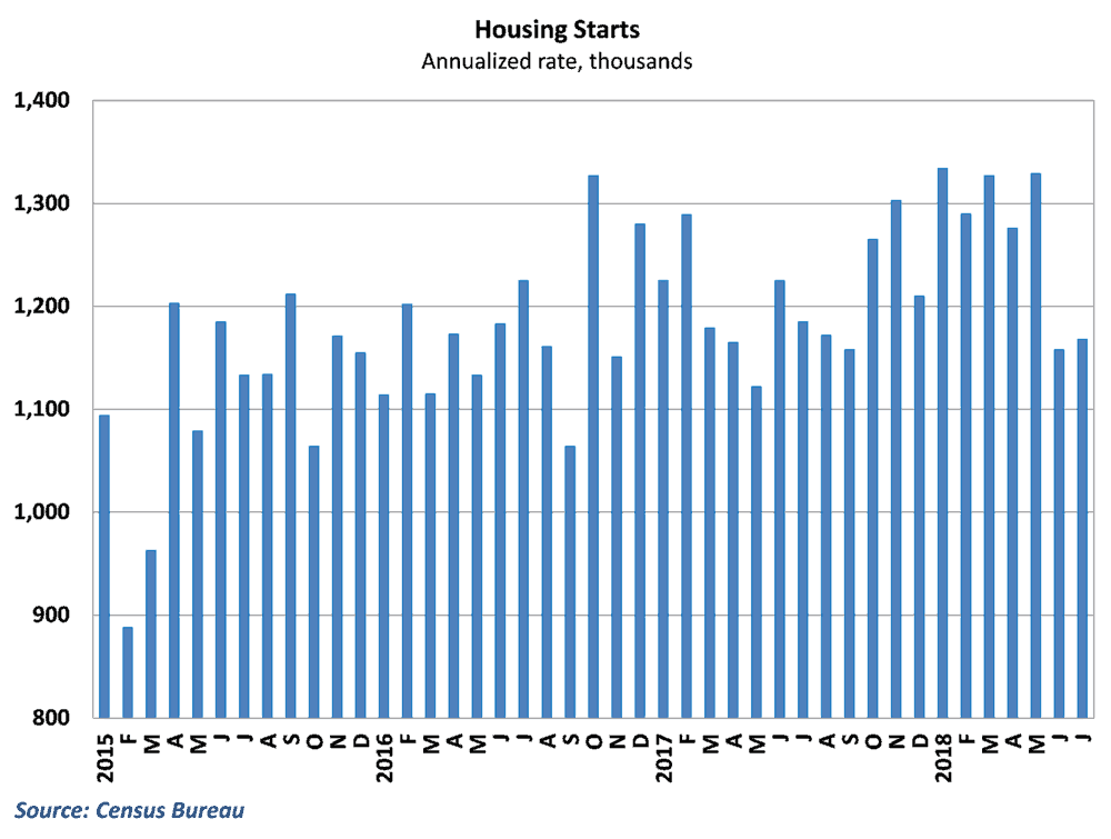 Housing starts rebounded mildly but remain weak