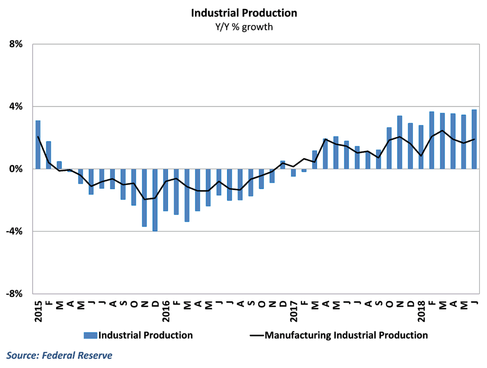 Total IP is string but manufacturing has lagged behind