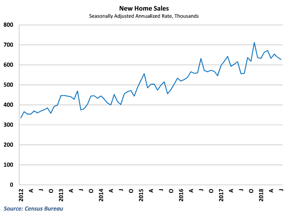 New home sales declined again in July