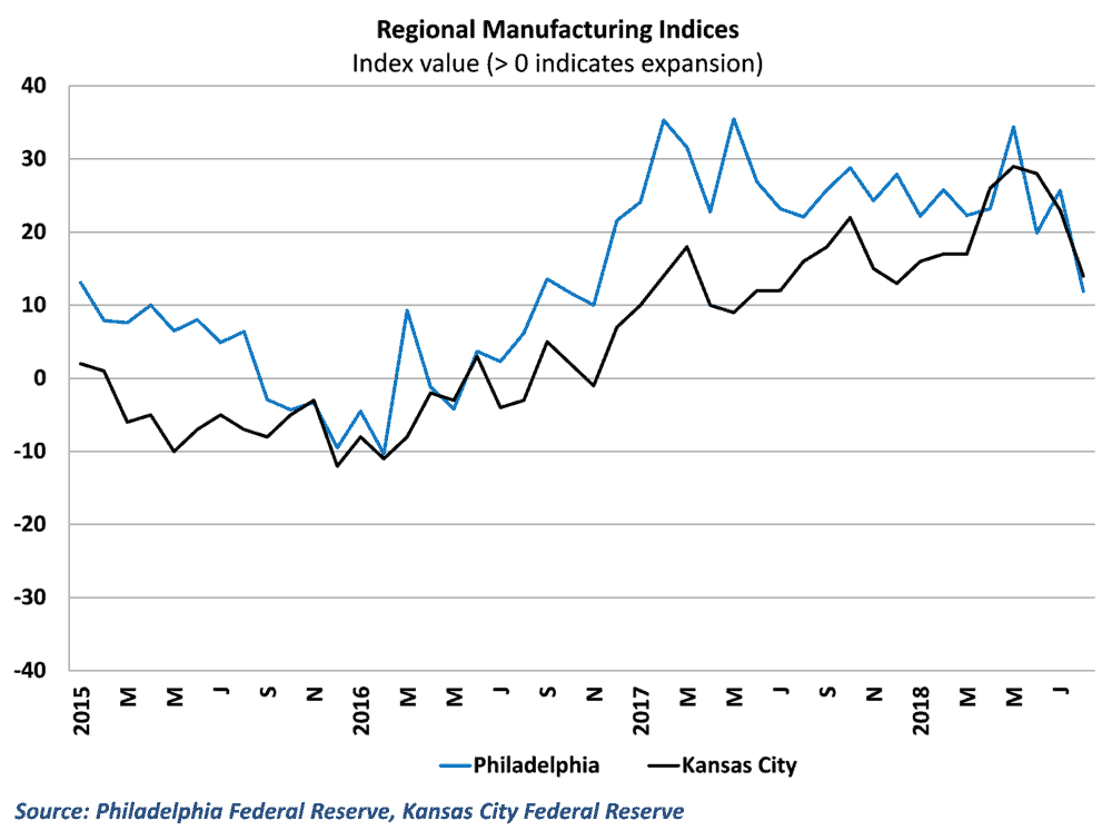 Readings from Philadelphia and Kansas City shows a sharp slowdown in growth