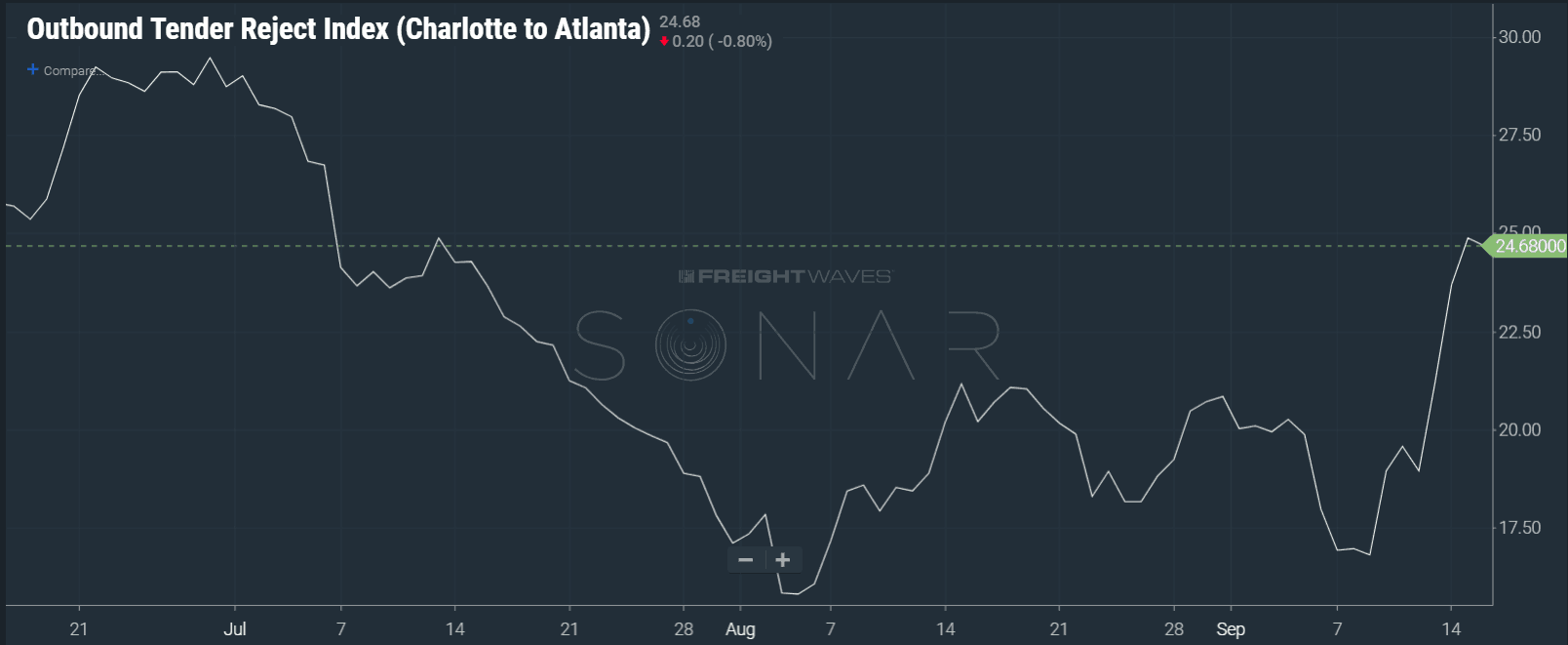 Image: SONAR showing increased tender rejection rates in the Charlotte to Atlanta lane.