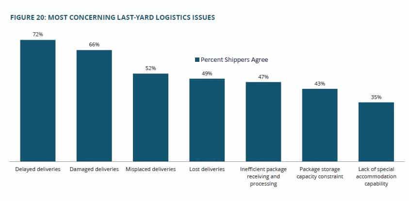 From the report: Overall, 77% of shippers felt that last-yard logistics services will play a critical role in how 3PLs differentiate and add value for their customers. A slightly higher amount, 87%, of shippers felt that 3PLs can create a source of competitive advantage by extending their reach and fulfillment services beyond the receiving dock. Not surprisingly, 96% of 3PL respondents agreed with this latter comment. It seems to be clear that both types of respondents feel that significant last-yard business opportunities lie ahead for providers of outsourced logistics services.