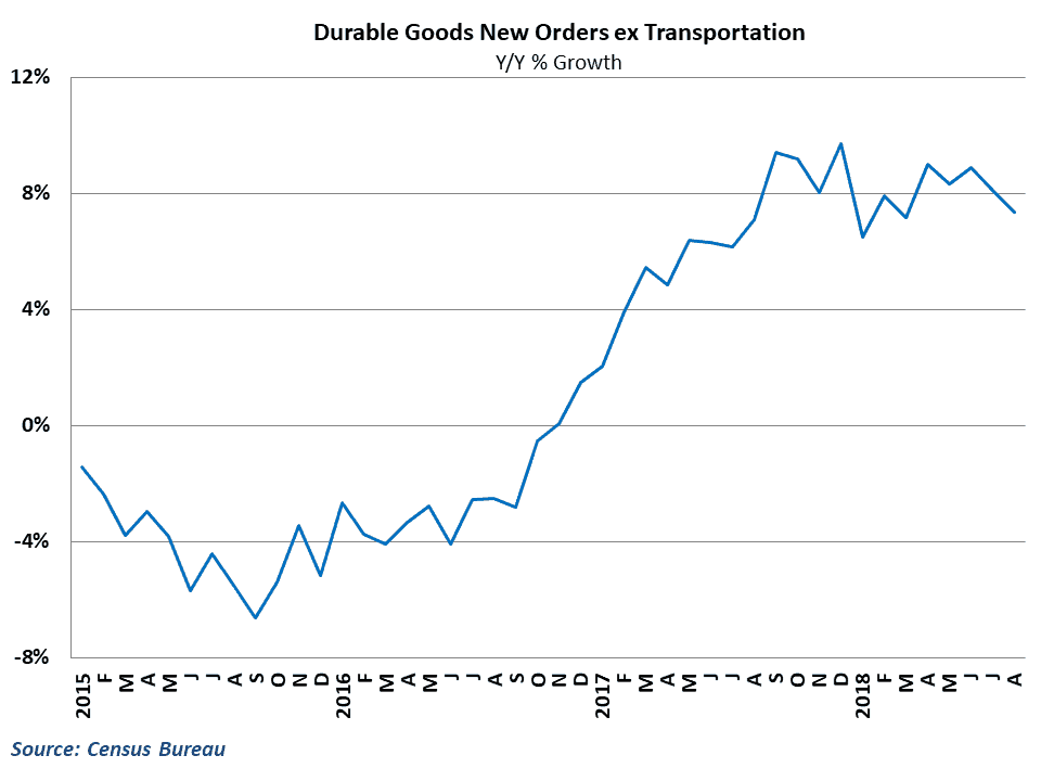 Growth in orders has moderated but remains high