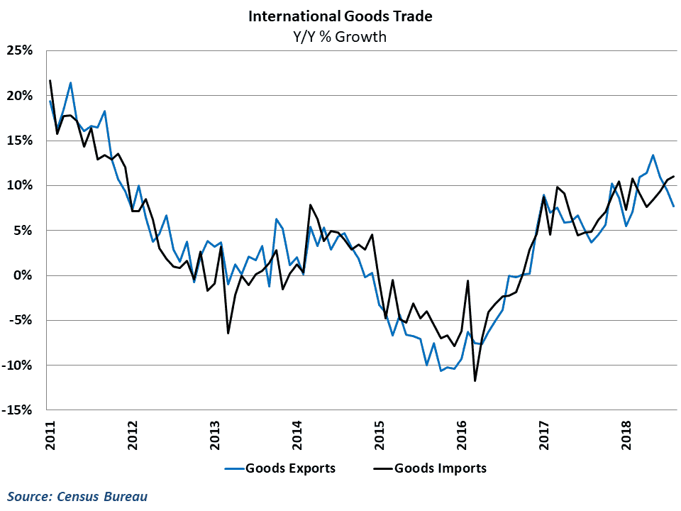 Export growth has tumbled in recent months