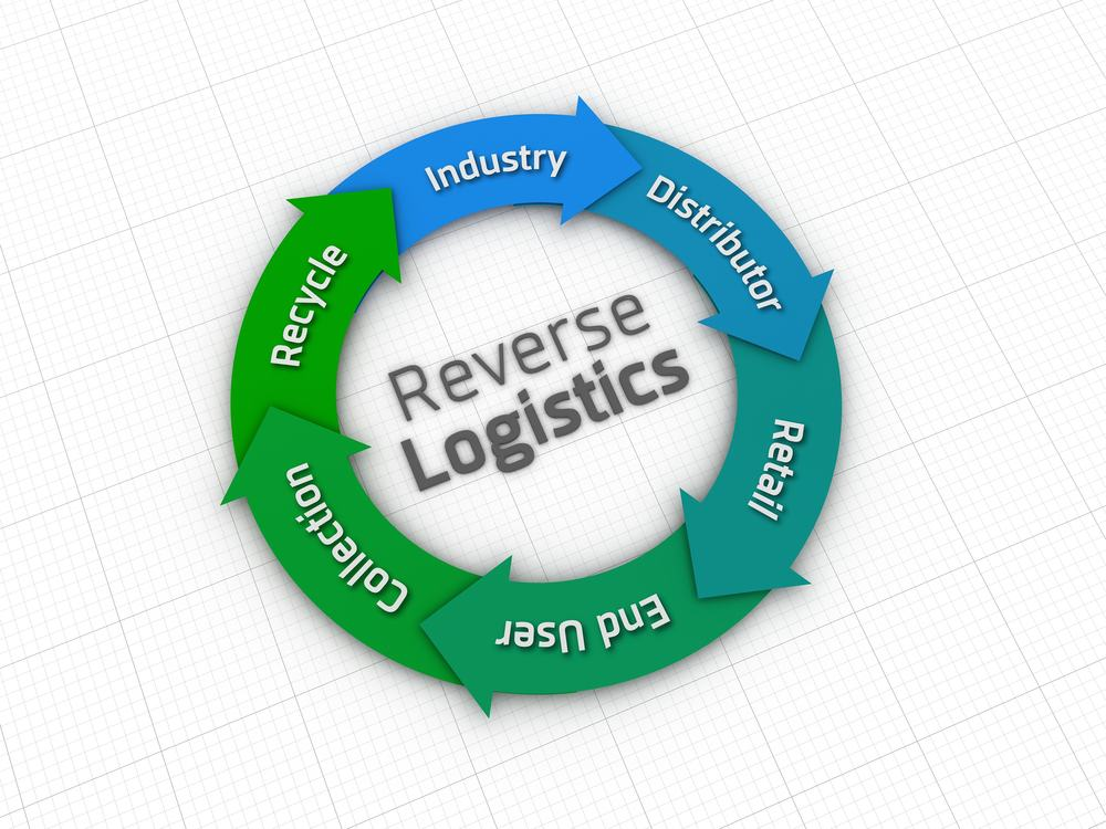 Photo of Fr8 Network: blockchain's powerful potential for reverse logistics