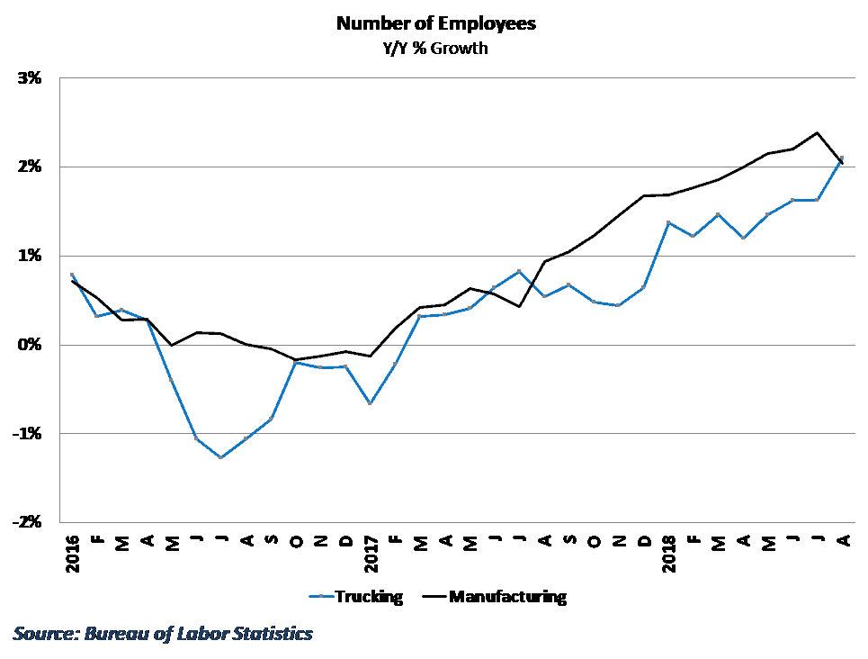 Yearly growth in trucking hires outpaced manufacturing in August