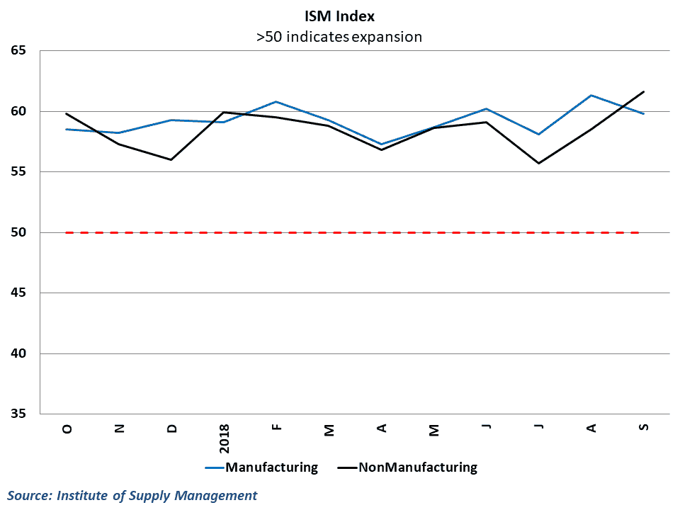 Nonmanufacturing ISM data pushed to a record high