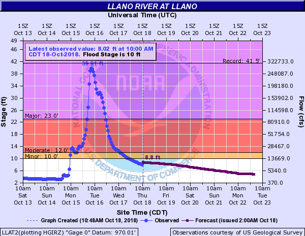 Llano River levels.  (Source: NOAA)
