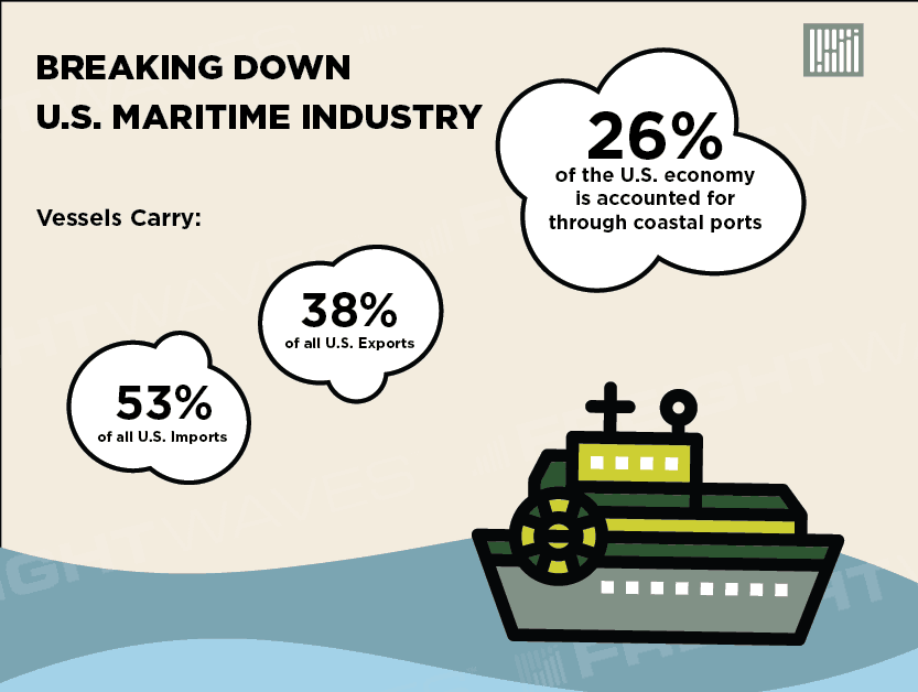 Photo of The U.S. Maritime Industry