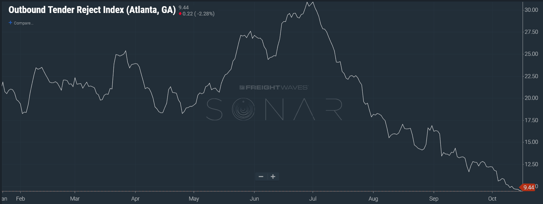 Image: SONAR chart of  OTRI.ATL  showing carriers are more willing to stay within contract this October versus 2017.