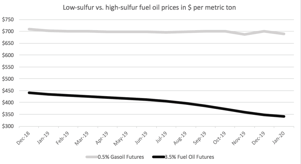 The discount for high-sulfur fuel oil widens to nearly $350 per ton from $268 per ton today as IMO 2020 nears (Source: CME)
