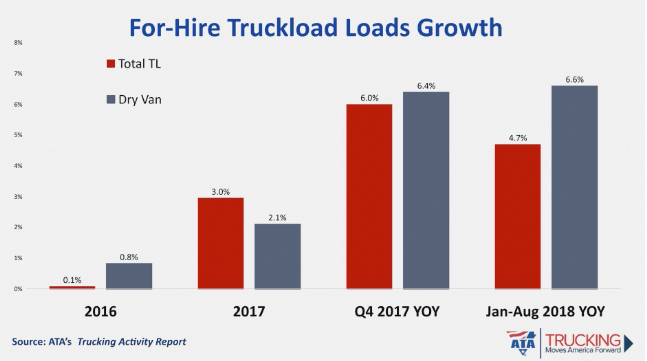 Trucking rates are starting to plateau, but market remains