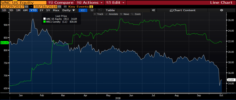 WNC compared to steel futures. ( Chart: Bloomberg )