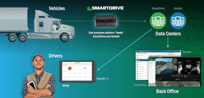 Photo of SmartDrive, Geotab collaborate on single-source, connected hardware platform