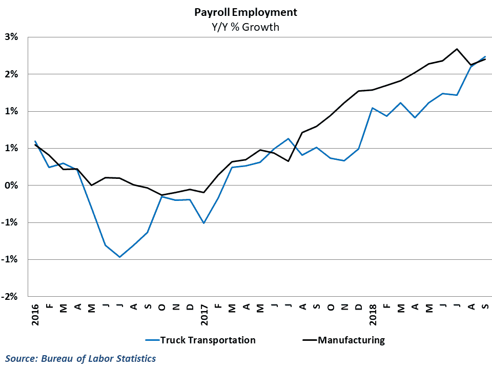 Job growth in trucking has caught up to the manufacturing sector