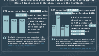 Photo of Class 8 Truck Orders: October 2018