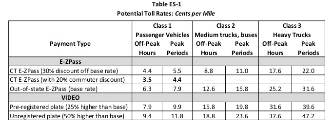 The Connecticut DOT tolling study proposed these rates for vehicles.