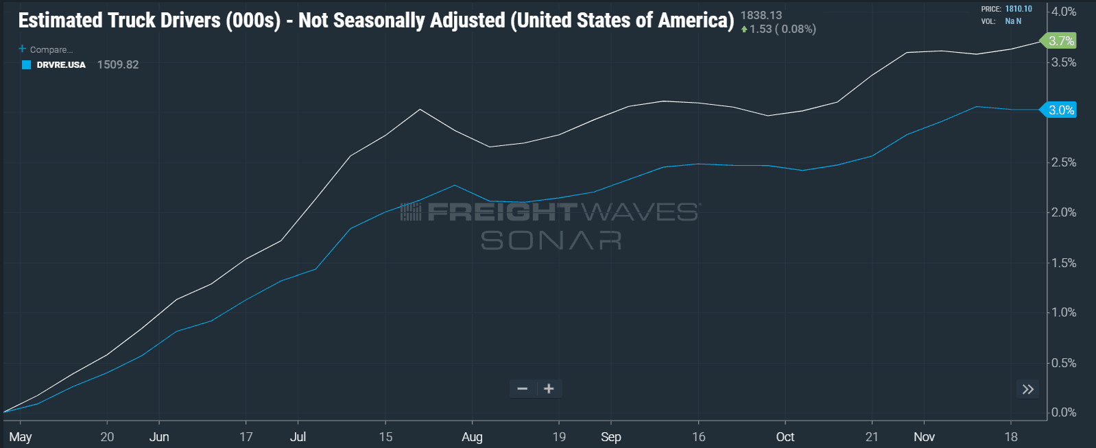 Photo of FreightWaves releases trucking employment level estimates in SONAR