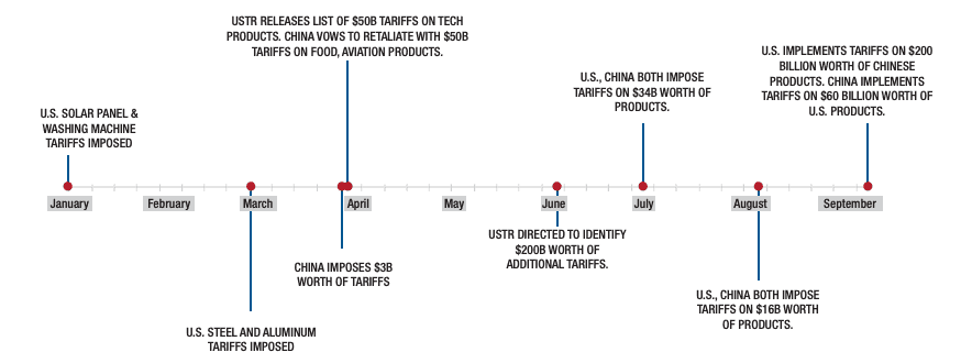 Timeline of the U.S.-China Trade War (S ource: Census.gov )