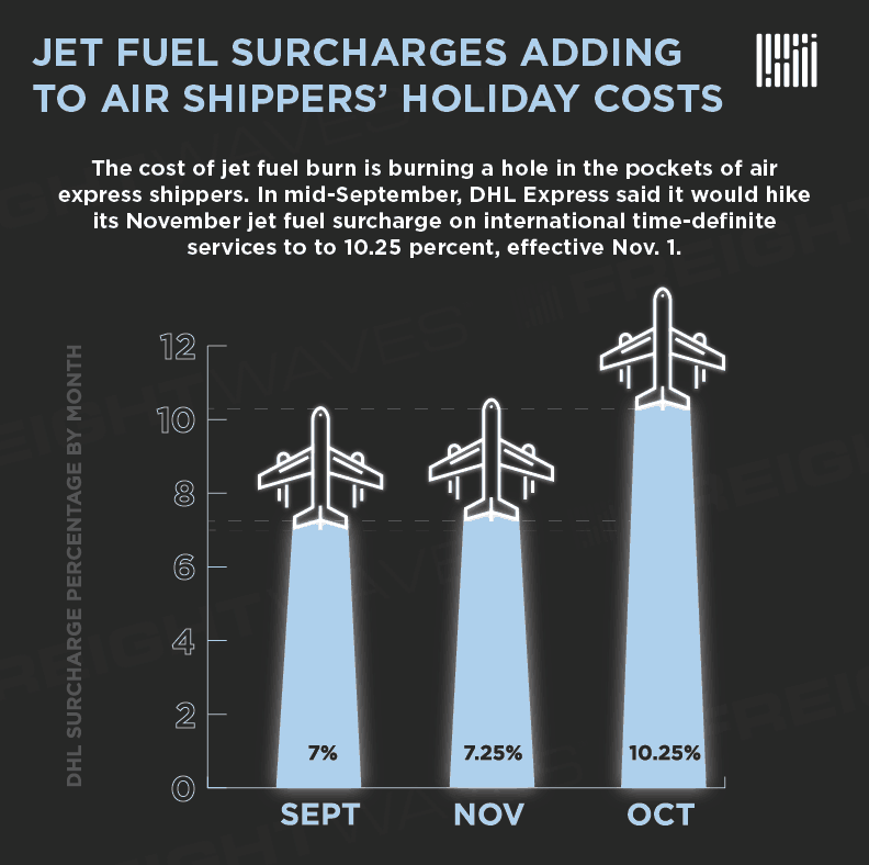 Photo of Jet fuel surcharges adding to air shippers' holiday costs