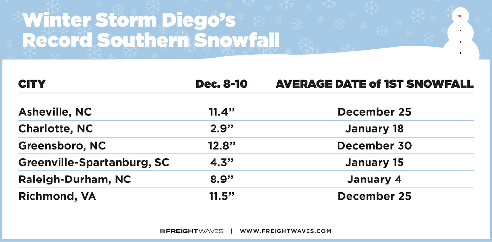 Snow totals for Winter Storm Diego. (Source: NOAA)
