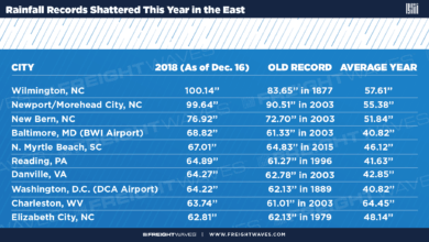 Photo of Rainfall records shattered this year in the East