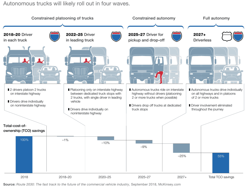 McKinsey paints too-rosy picture of autonomous trucking