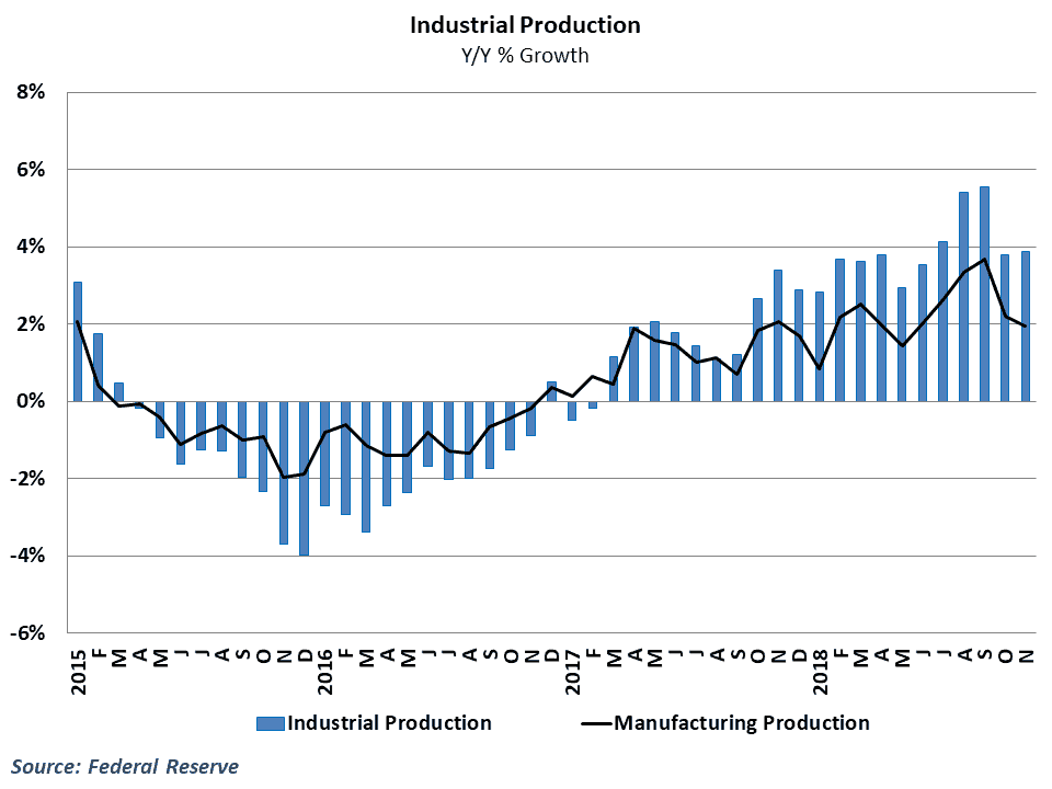 Manufacturing activity has weakened considerably