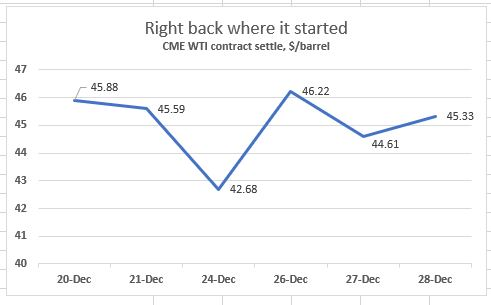 The FreightWaves oil report: