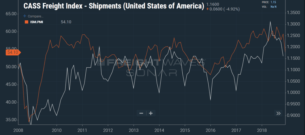 Photo of Purchasing Managers Index drops; shipment volumes next?