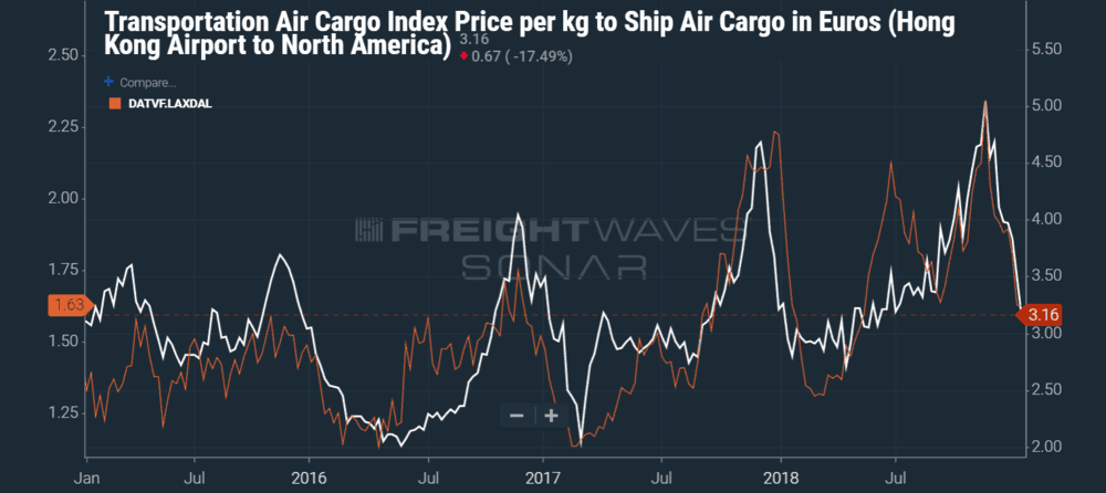 Photo of Air Cargo rate from Hong Kong to North America correlates with single North American trucking lane rate