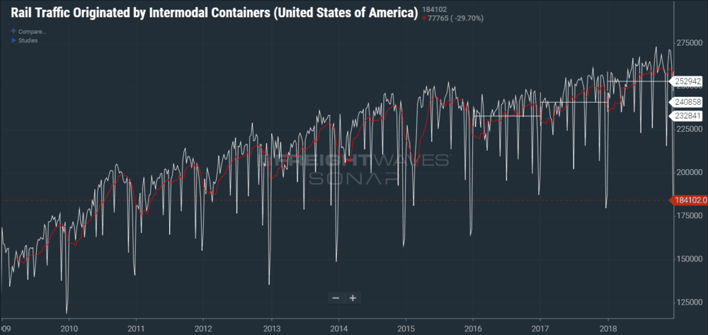 Photo of Intermodal volumes post record 2018 on heels of tariff concerns
