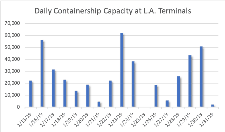 Port Report: Los Angeles box volumes are high, but so is
