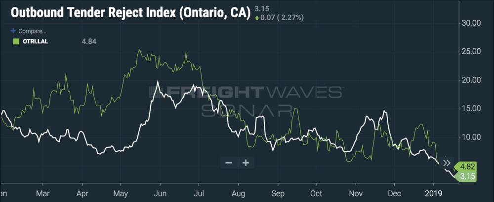 'Sand traps' like Ontario, CA and Lakeland, FL experience dramatic Q2 spikes in tender rejections (OTRI.ONT, ONTRI.LAL). ( Chart: FreightWaves SONAR )