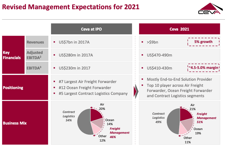 Ceva's forecast of what its business will look like by 2021 ( Source: Ceva )