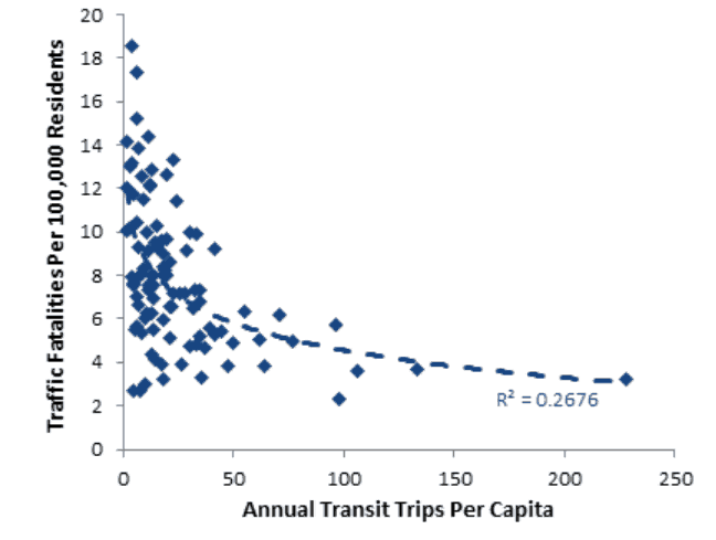 Traffic fatalities versus transit ridership for U.S. urban regions