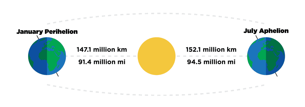 Illustration of Earth's distance from the sun at it's closest (Perihelion) and farthest (Aphelion) points.  (Source: FreightWaves)